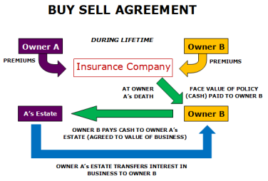Insure Canadian | Buy – Sell Agreement