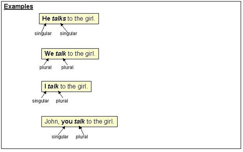 Subject Verb Agreement Yoder's Classroom Connection