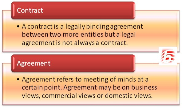Difference Between Contract and Agreement