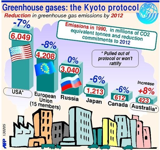 Climate: What's to become of the Kyoto Protocol?