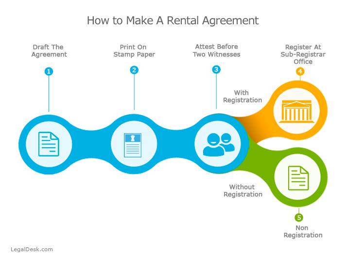 Is it possible to make and register rental agreements online in