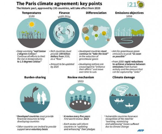 The Paris Climate Agreement   VOX Global   VOX Global