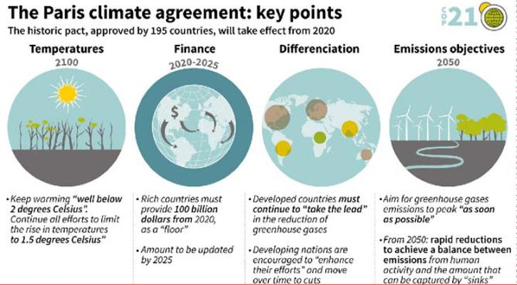 The Paris Agreement: Turning Point for a Climate Solution | World