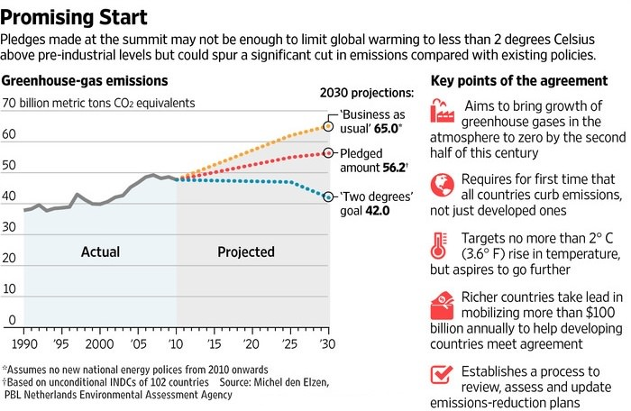 Landmark Climate Agreement Struck in Paris Over the Weekend
