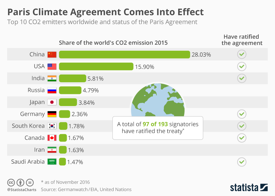 Chart: Paris Climate Agreement Comes Into Effect | Statista