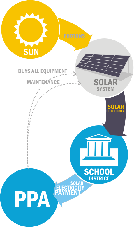 power purchase agreement template solar for schools ppa or power