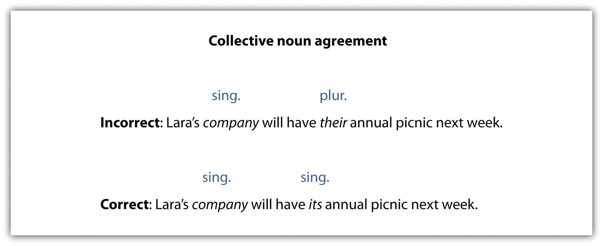 Pronouns | Business Communication: Communication, Business Writing