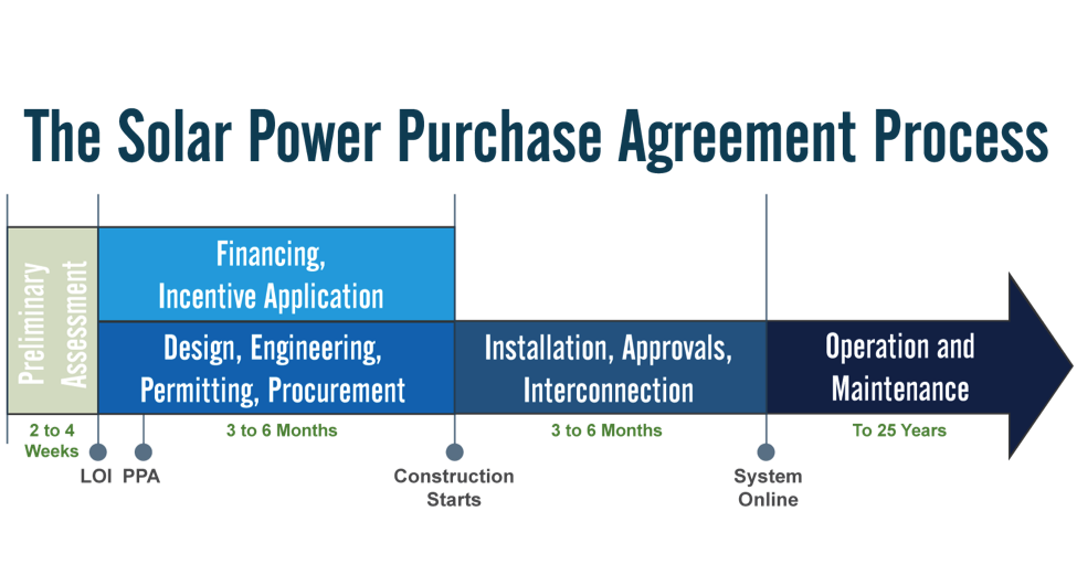 12 Things to Know Before Signing a Solar Power Purchase Agreement
