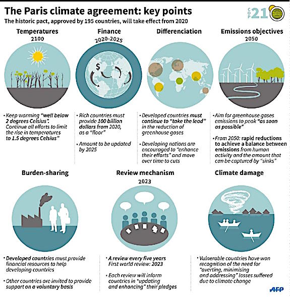 The Paris Climate Agreement: What it Says, and What it Means