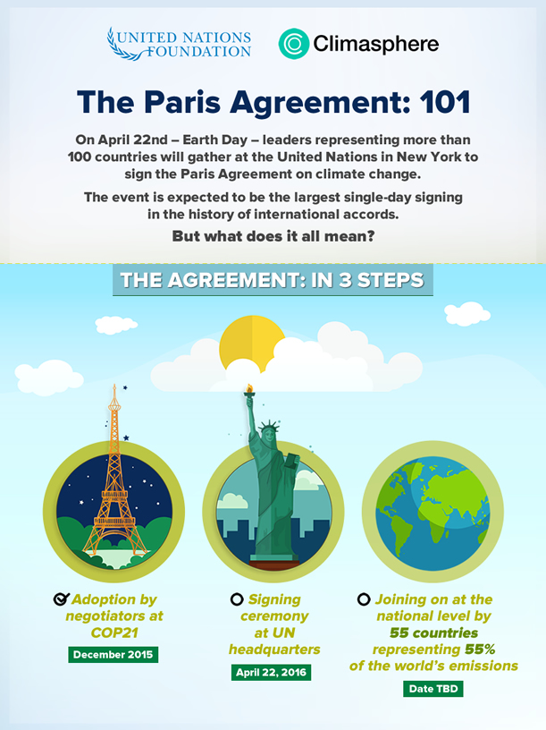 Paris Climate Agreement 101: No Jargon, Just Facts United