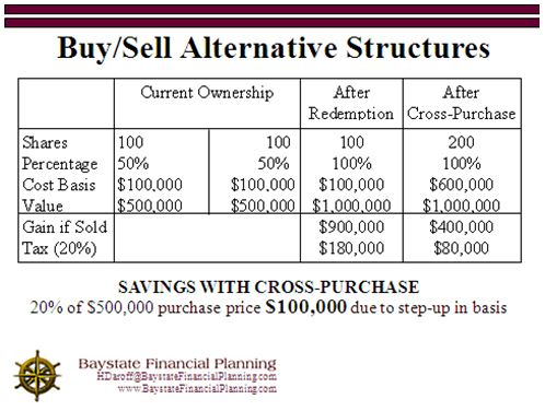 Cross Purchase Agreement Template sarahepps.