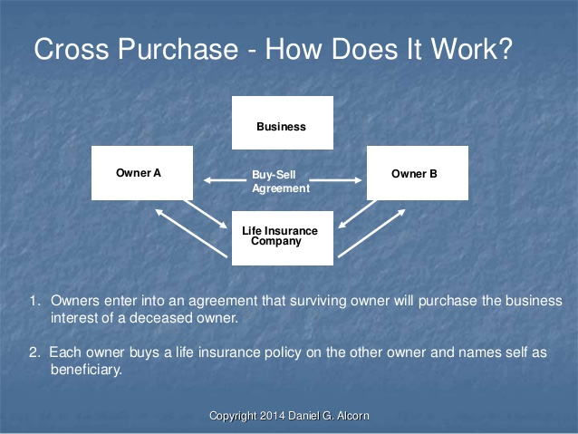 Buy Sell Agreements Funded with Life Insurance