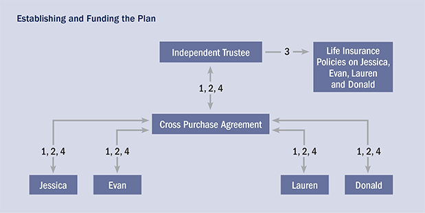 A Cross Purchase Buy Sell for Businesses with Multiple Owners