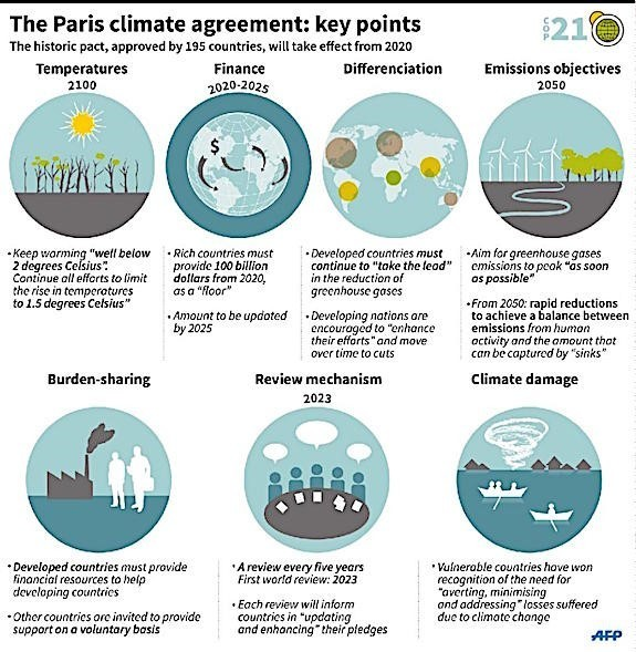 Climate change: World way off track on Paris accord goals