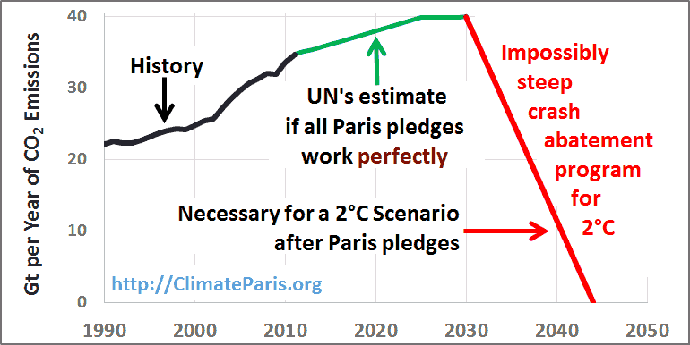 Facts4COP21: Paris Agreement includes ambitious long term goal